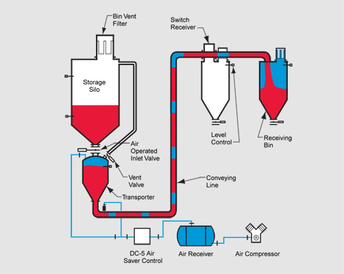 Vacuum Conveyors